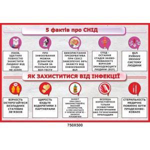 """Информационный стенд """"Пять фактов о СПИДе"""""""