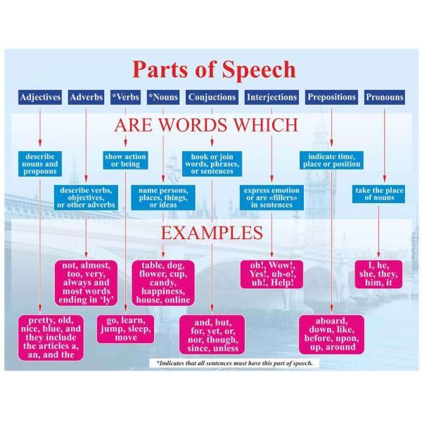 """Стенд для кабинета английского языка """"Части речи"""""""