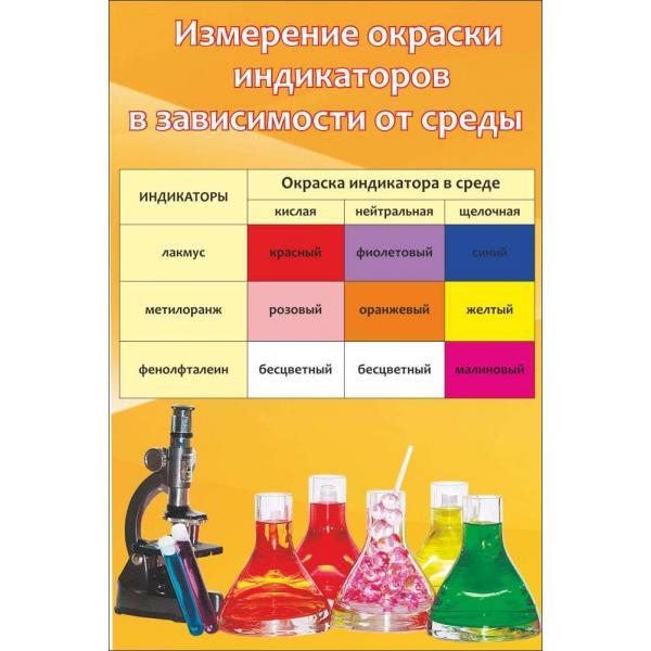 """Стенд в кабинет химии """"Окраска индикаторов"""""""