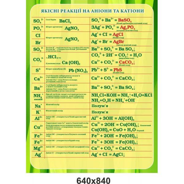 """Стенд по химии """"Качественные реакции на анионы и катионы"""""""