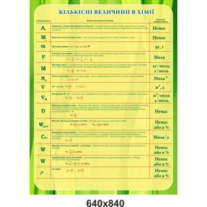 """Стенд для класса химии """"Количественные величины"""""""